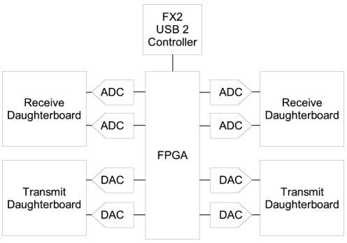 FPGAs, GNU Radio and alternatives